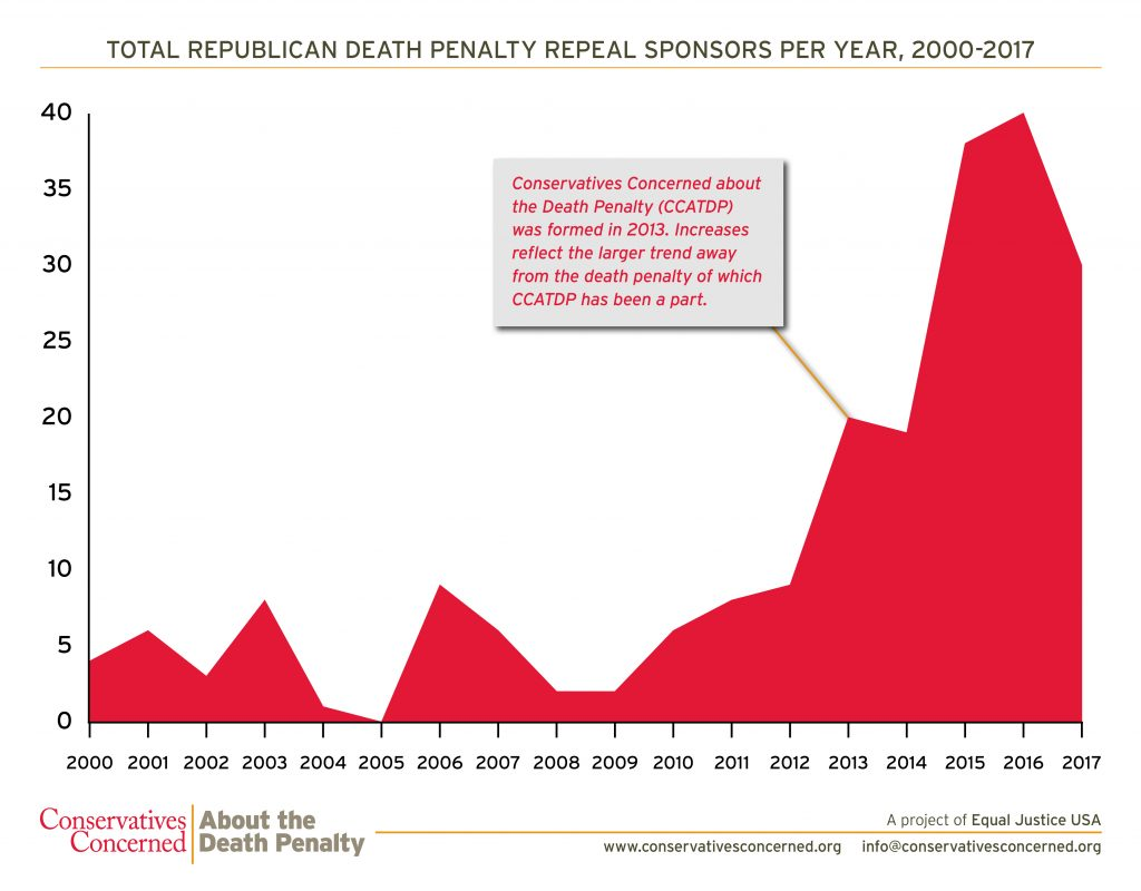 In 2016, there were 10x more GOP #deathpenalty repeal sponsors than in 2000. Read the report: