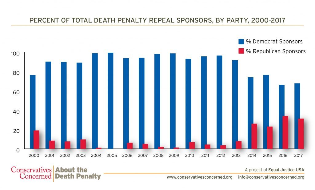In 2016, over 33% of all #deathpenalty repeal sponsors were Republican. Read the report: